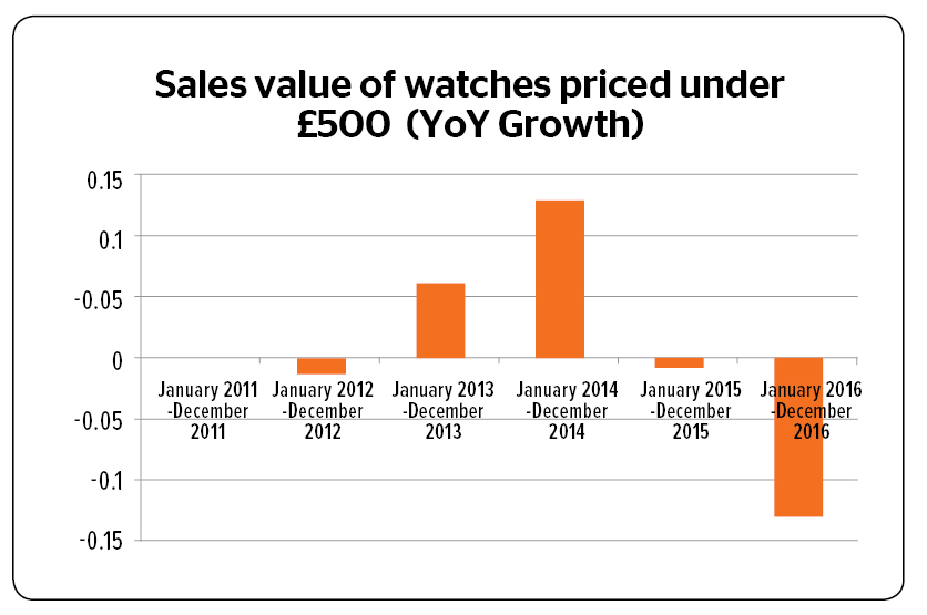 value sales growth