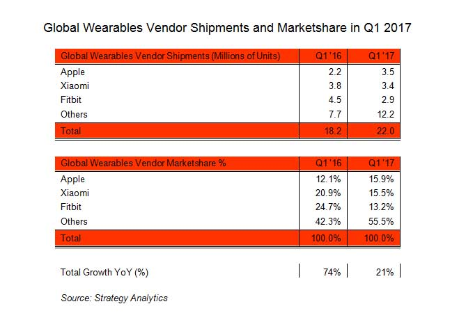 Wearables Q1 2017