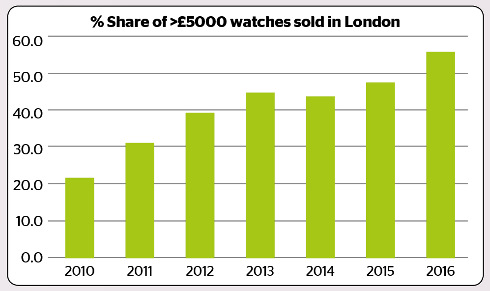 over GBP5000 watches in London