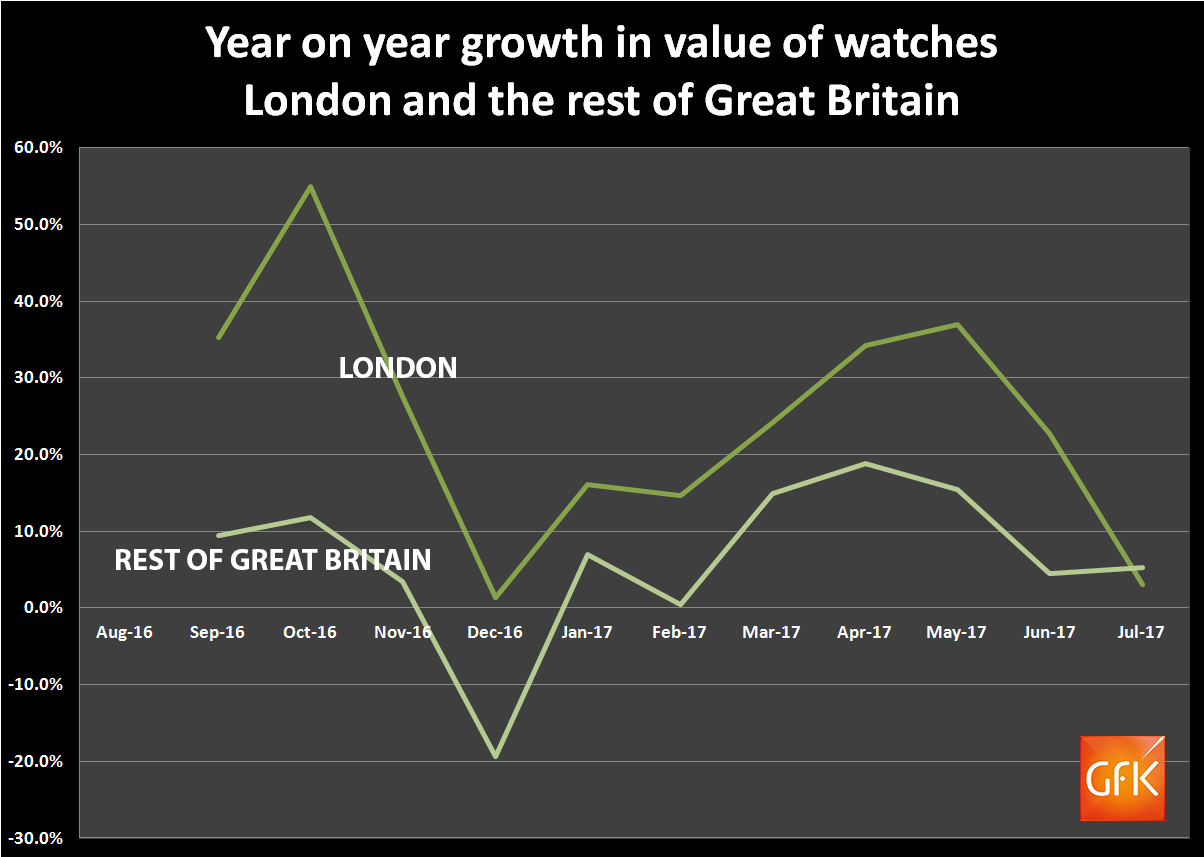 The growth in the value of watch sales in London has outpaced the rest of Great Britain all year until July 2017.