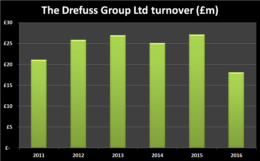 Dreyfuss Group turnover 2011-16