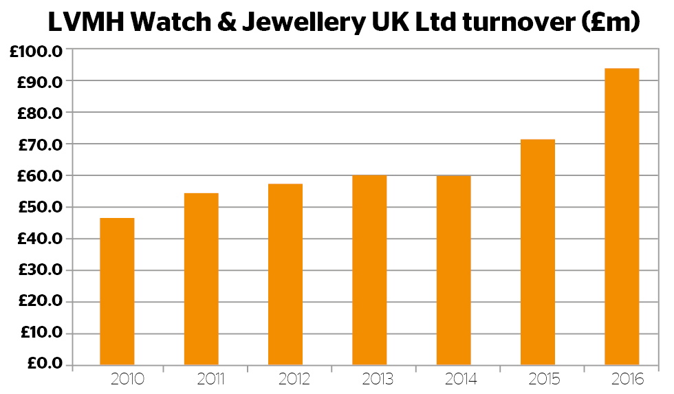 LVMH UK turnover graph