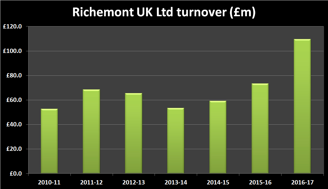 Richemont UK Limited turnover historic