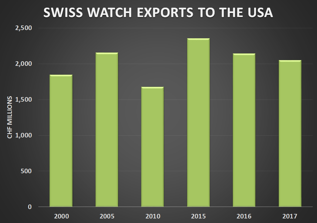Swiss watch exports to the USA 2010 -17