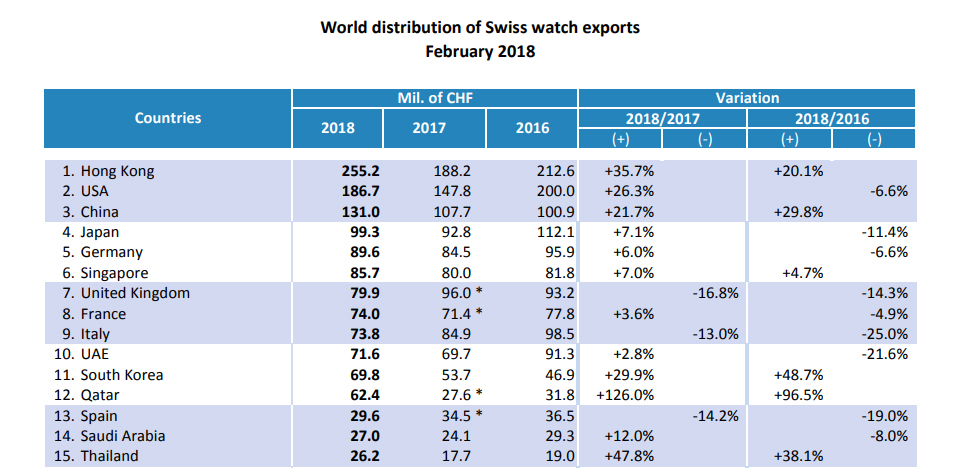 Worldwide Swiss exports Feb 2018