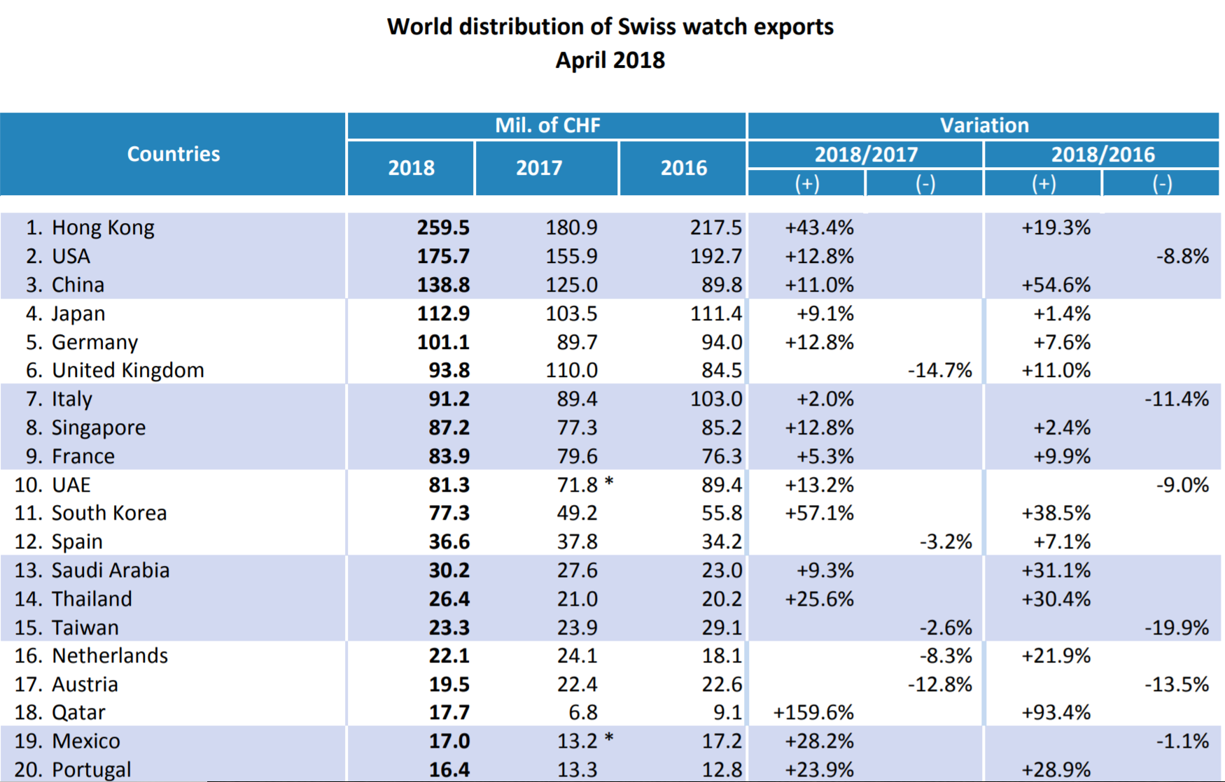 USA consolidates position as second largest market for Swiss watches