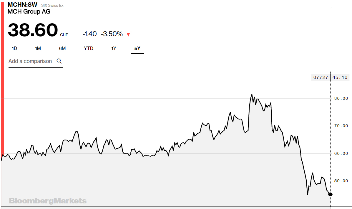 MCH Group share price