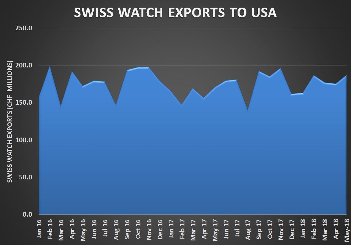 Swiss watch exports to the USA – Monthly