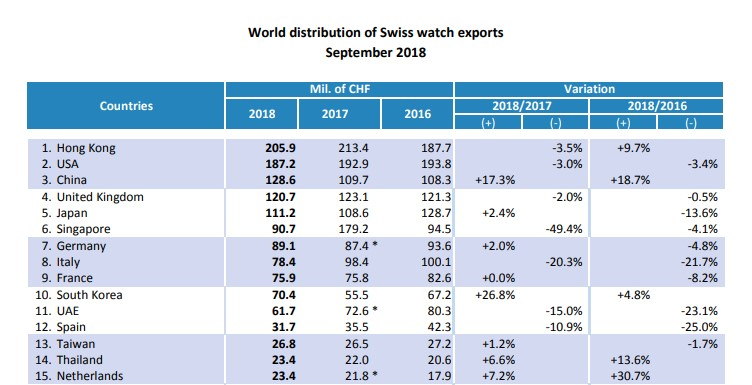 Swiss exports – Sep 2018