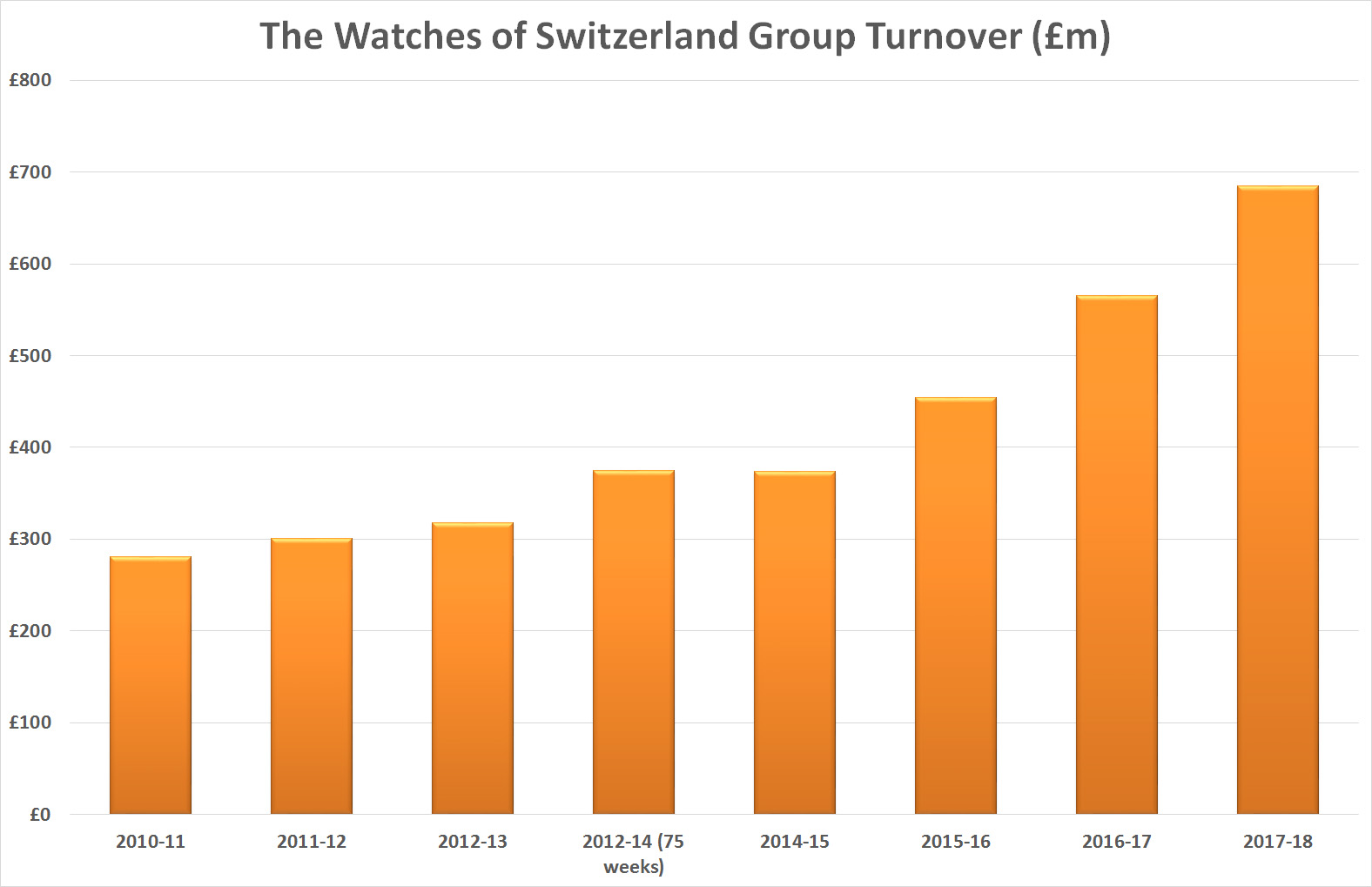 Watches of Switzerland Group turnover