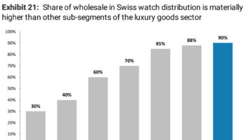 Brands: Swiss watches: Polarization accelerates