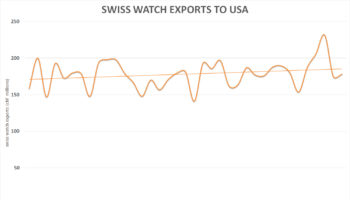 Swiss watch exports – YOY export growth to UK