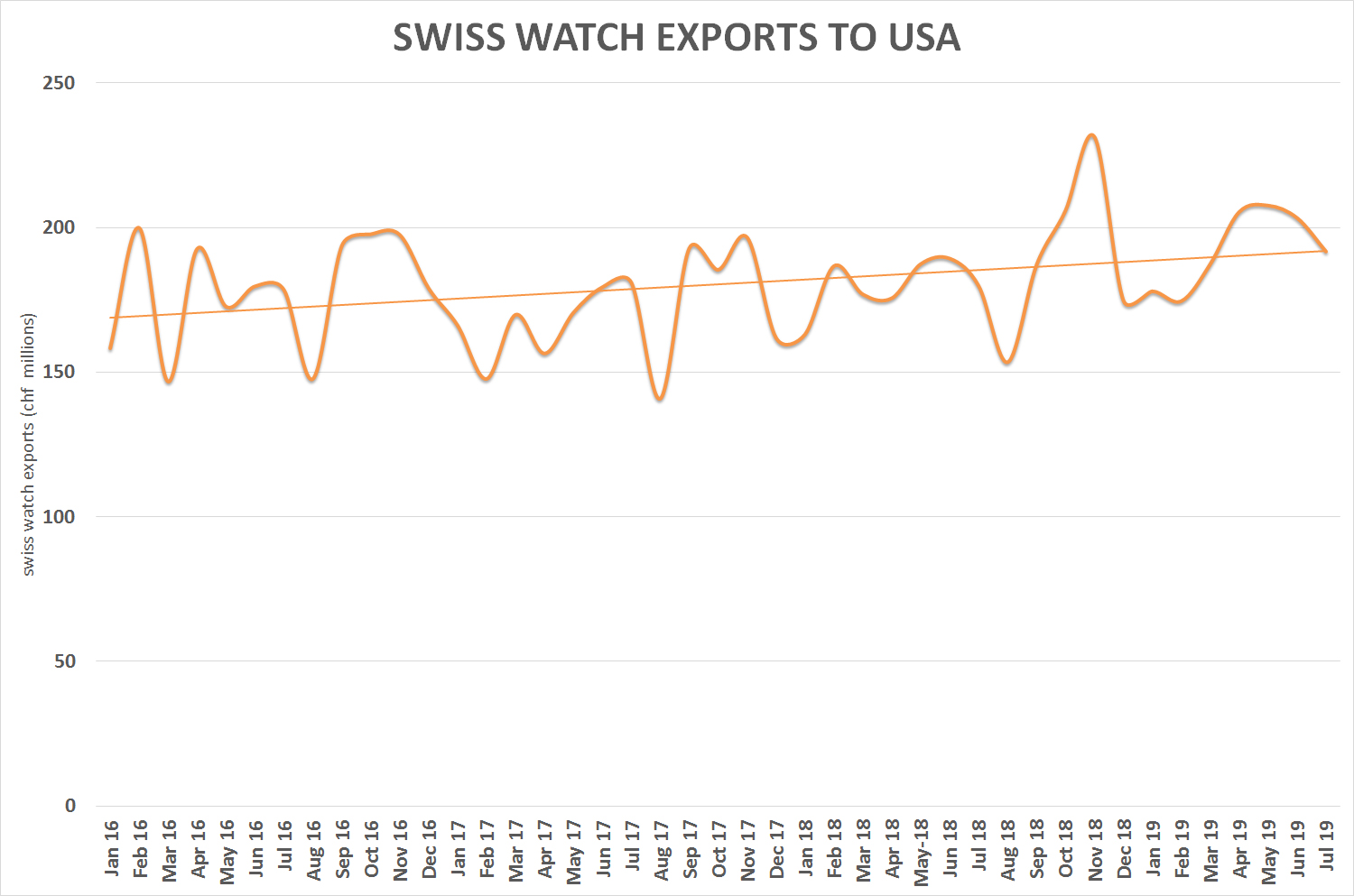 Swiss watch exports – monthly to USA