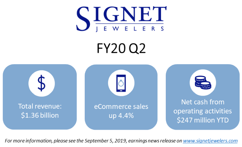 Signet financial graphic