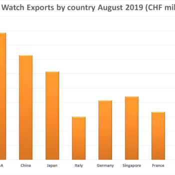 Swiss watch exports by country August 2019