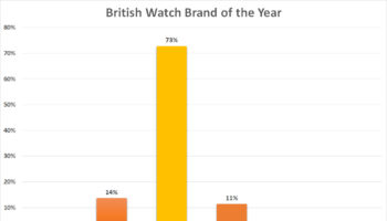 British Watch Brand of the Year