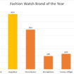 Fashion watch brand of the year