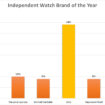 Independent watch brand of the year