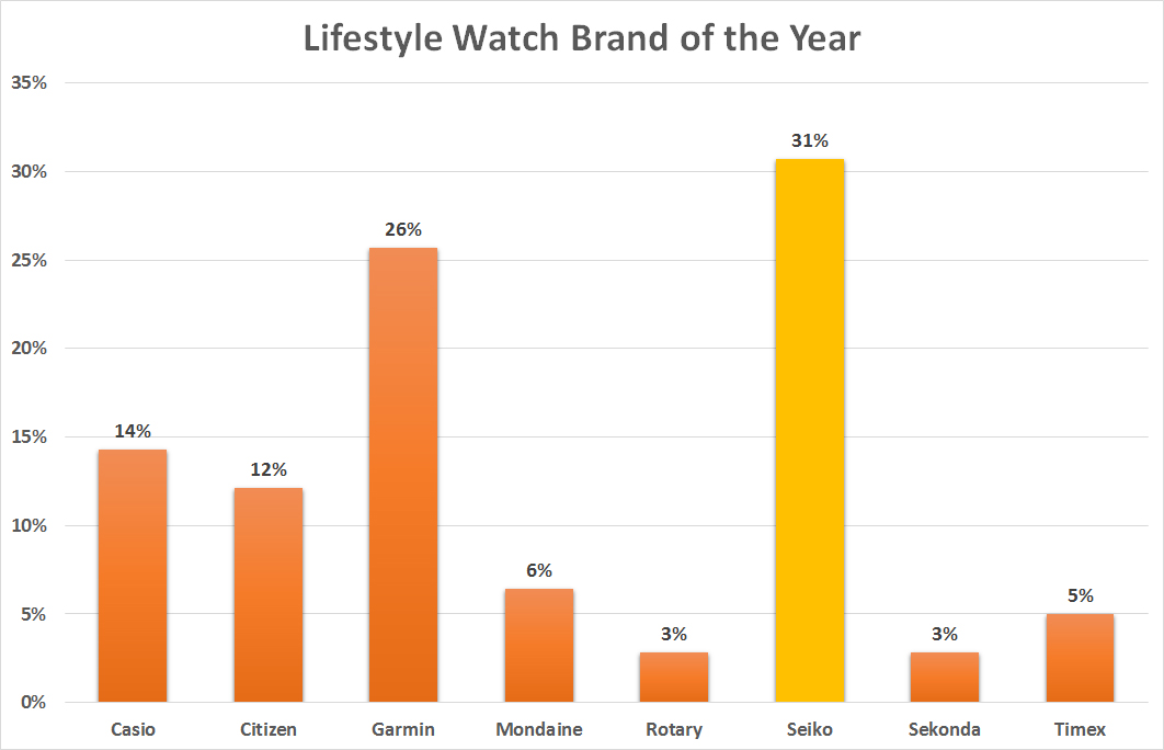 Lifestyle watch brand of the year