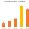 Luxury watch brand of the year
