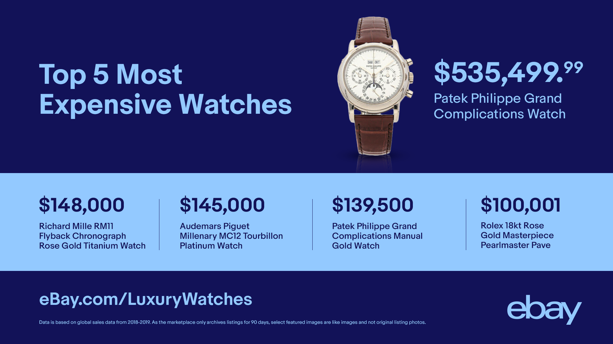 Rolex Takes Every Spot In Ebay S Luxury Watch Report Top 10 Watchpro Usa
